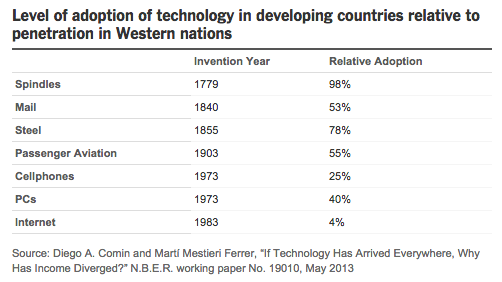 Rate of technology adoption in developing countries