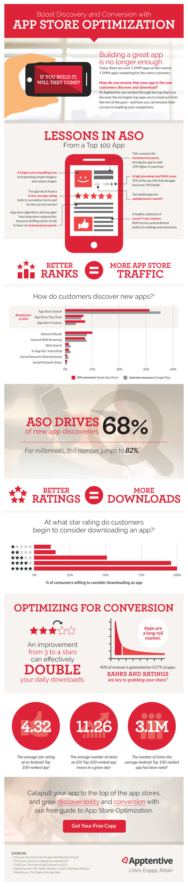 App Store Optimization ASO Infographic with tips for better ratings and rankings