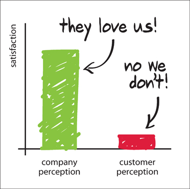 The customer love gap in perceptions of customer satisfaction among customers and companies