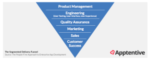The segmented mobile app product delivery funnel