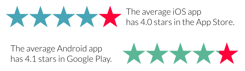 Average app store ratings for iOS and Android