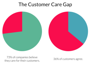 The Customer Care gap and conflicting customer data