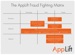 The Mobile Ad Fraud Fighting Matrix