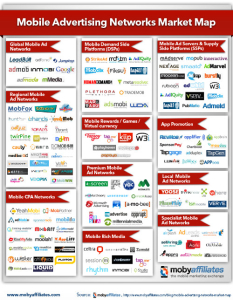 The Mobile Ad Network Ecosystem Mapped Out