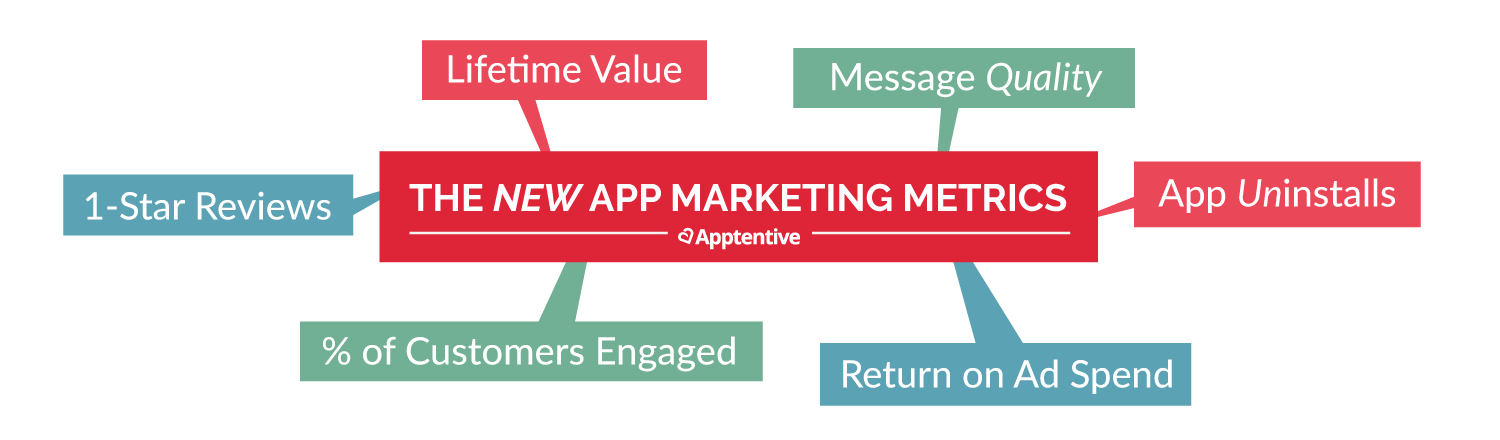 Customer satisfaction measurement and other important mobile app marketing metrics for 2016
