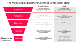 The Mobile Customer Purchase Funnel