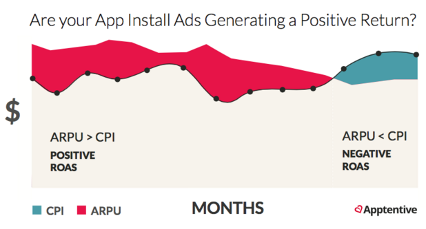 Assessing mobile ad campaigns from a Return on Ad Spend (ROAS) perspective