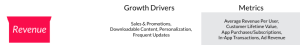 The Fifth Tier of the Mobile Customer Purchase Funnel: Revenue
