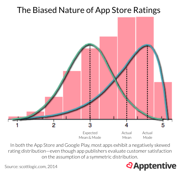 When left unchecked, app store ratings can skew your perceptions of customer data
