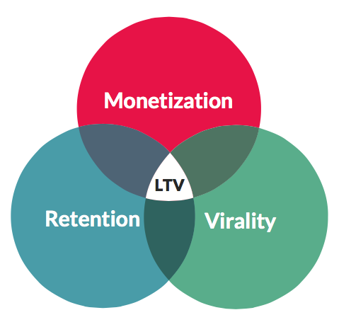 Retention, Monetization, and Virality: The three components of mobile customer lifetime value