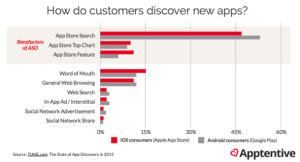 How users discover new apps