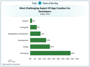 Marketing tops the list of the challenges facing mobile app developers in 2016