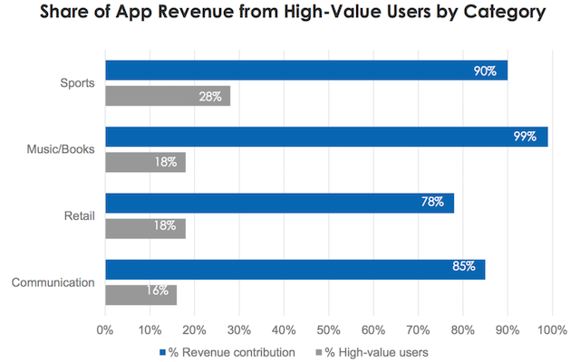 The majority of app revenue is generated by a small minority of high-value users
