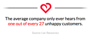 The average company only ever hears from one out of every 27 unhappy customers