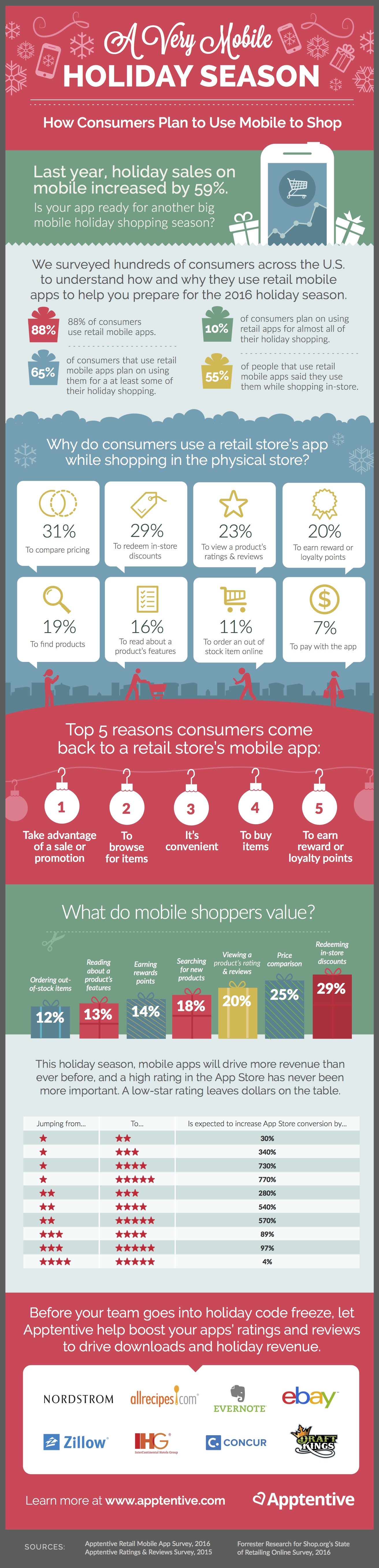 Holiday shopping on retail mobile apps