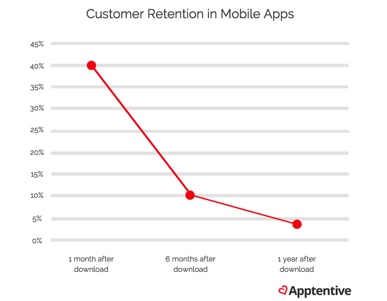App retention over time