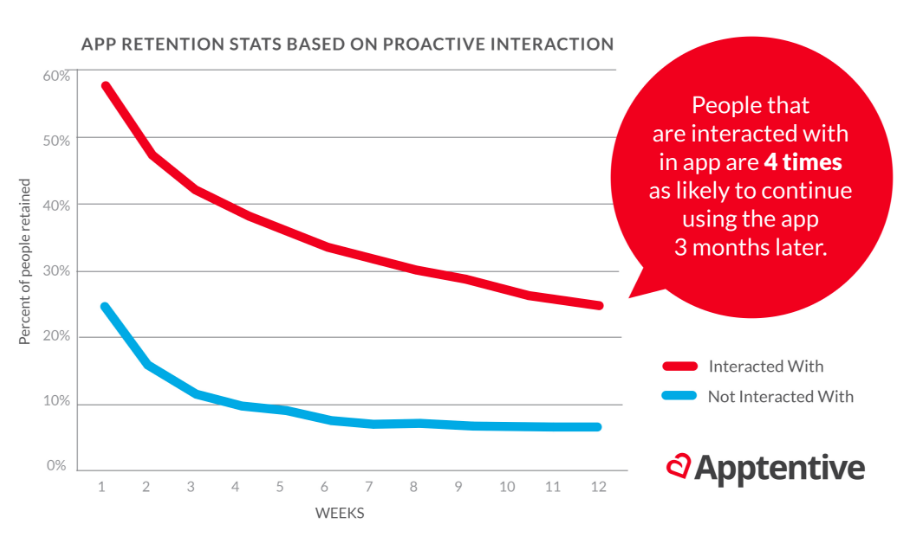 In-app engagement boost app retention