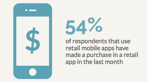 retail mobile apps and purchases