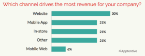 Which channel drives the most revenue for your company?