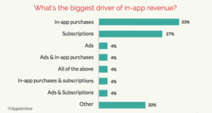 What's the biggest driver of in-app revenue?