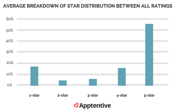 Average breakdown of star distribution between all ratings