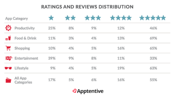 Ratings and reviews distribution