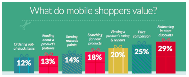What do mobile shoppers value most?