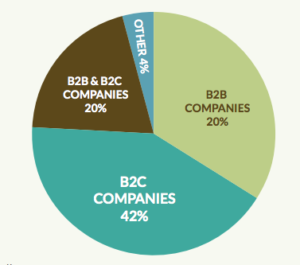 Pie chart of companies mobile product managers work for
