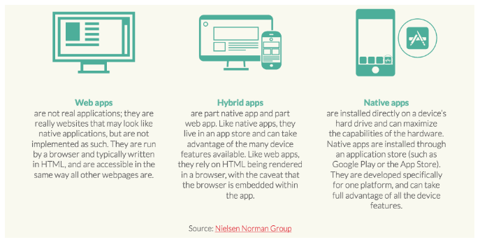 The difference between a mobile website, hybrid app, and native app