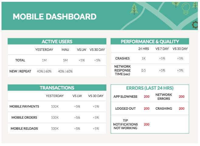 Mobile dashboard example