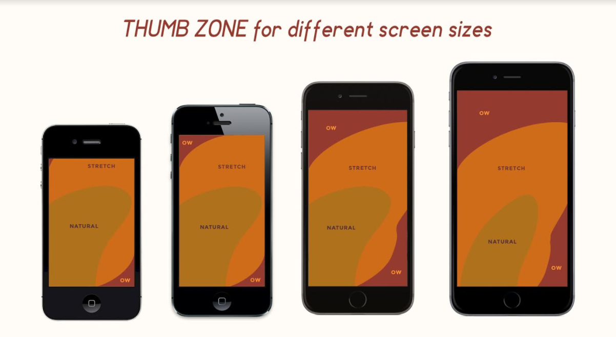 Mobile thumb zone