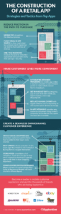 How to Construct a Retail Mobile App Infographic