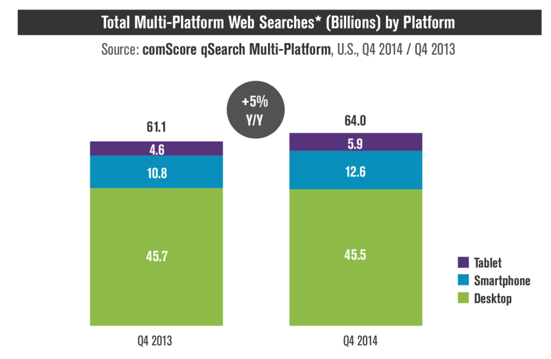 Graph of searches performed on mobile versus desktop