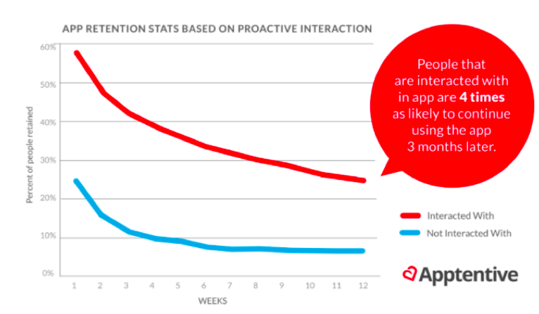 Apptentive's retention with in-app engagement chart