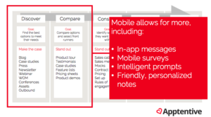 Mobile allows for more in the customer journey