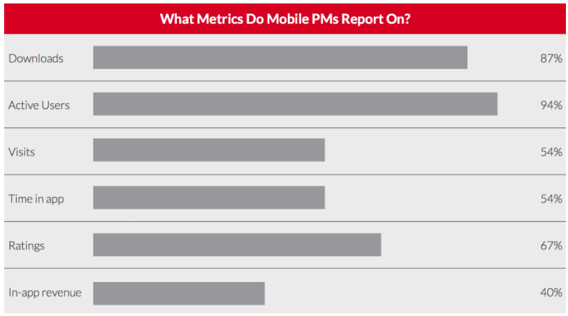 Metrics for mobile product managers