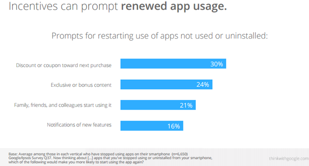 Incentivized app usage