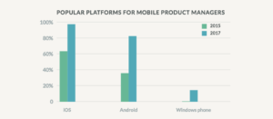 Popular platforms for mobile product managers