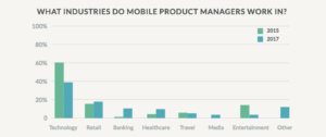 What industries do mobile product managers work in?