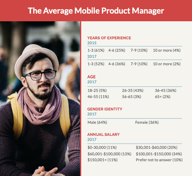 The average mobile product manager