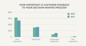 How important is feedback?