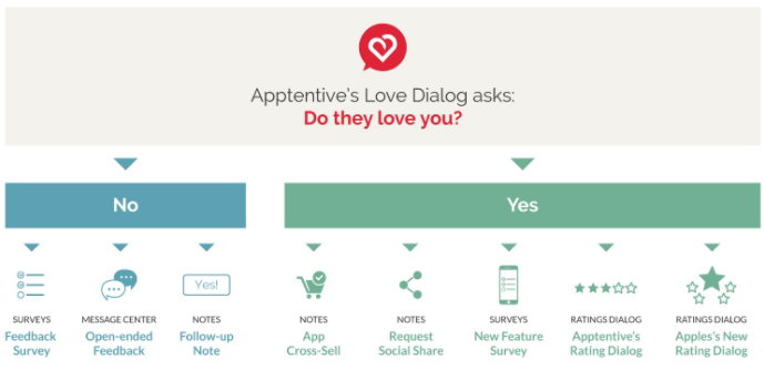 Apptentive ratings dialogue