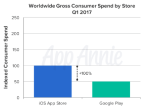 Worldwide gross consumer spend by store 2017