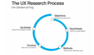 The UX research process