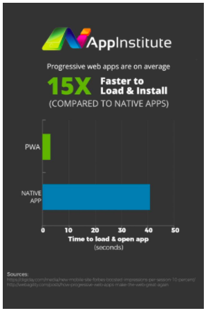 Progressive web app speeds
