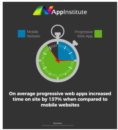 Progressive web app conversion