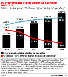 eMarketer forecast