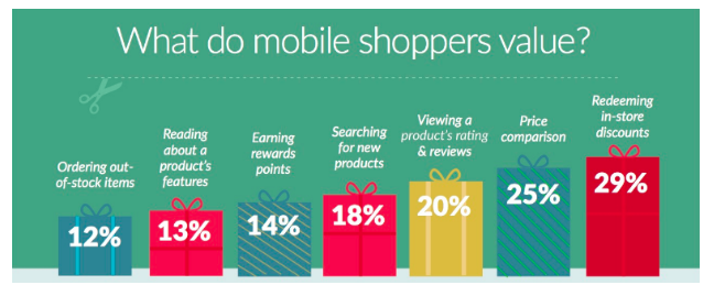 What do holiday shoppers value most?