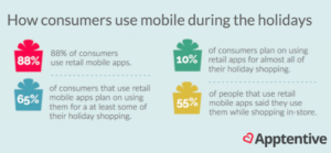 How consumers use mobile during the holidays
