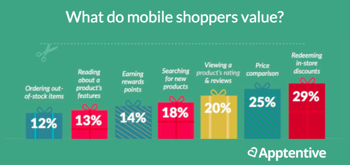What do mobile shoppers value?